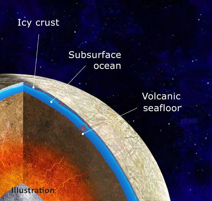 Europa volcanism graphic