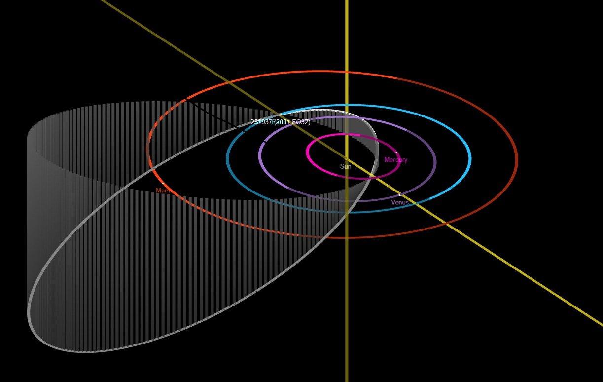 V neděli proletí kolem Země letos největší planetka 2001 FO32