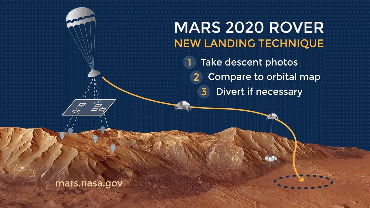 Nos acercamos a un terreno complicado; estas son las ayudas para garantizar un aterrizaje seguro de los rovers en Marte.