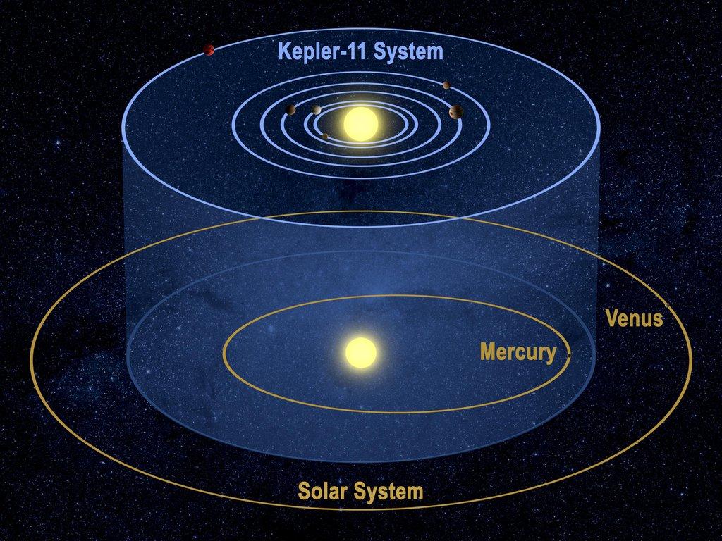 Kepler-11 System