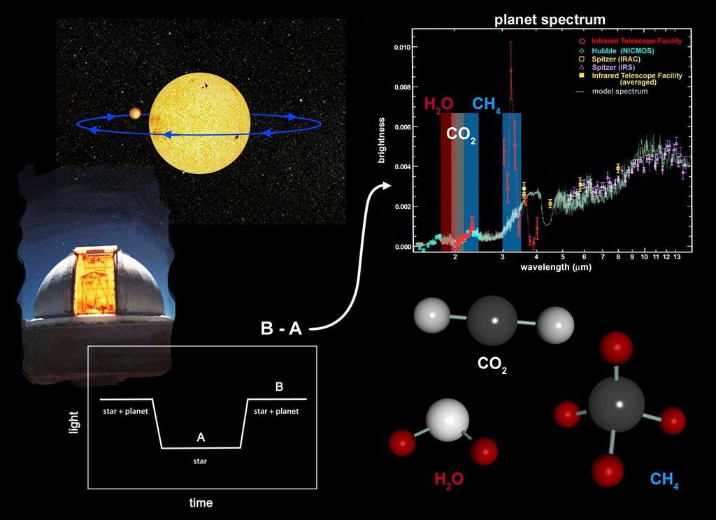 ExoPlanet Spectrum