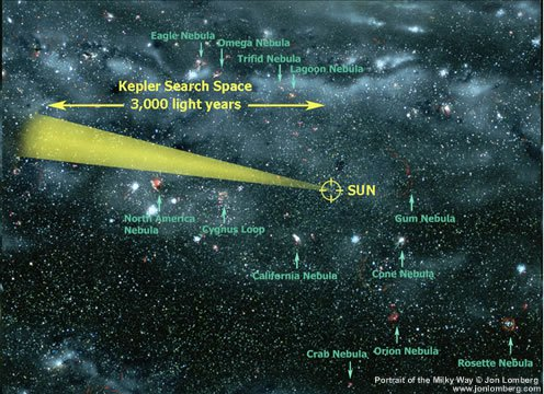 Kepler in the Milky Way