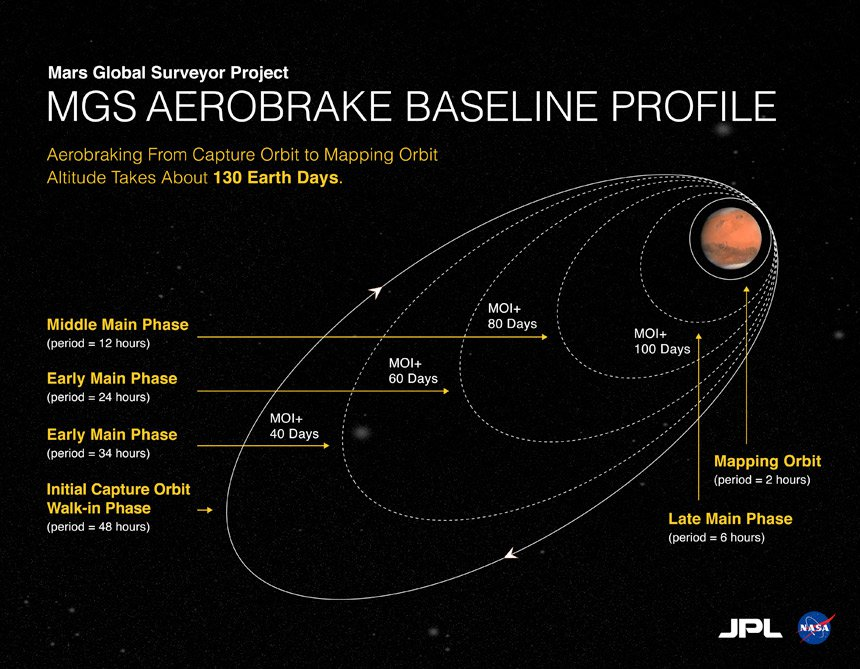 Mars Global Surveyor Aerobrake Baseline Project