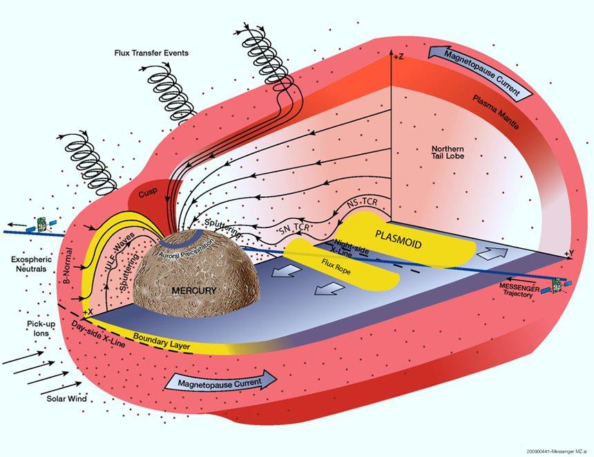 Mercury Magnetosphere