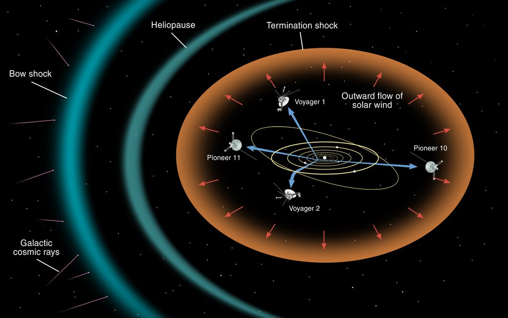 Voyager Interstellar Trajectory