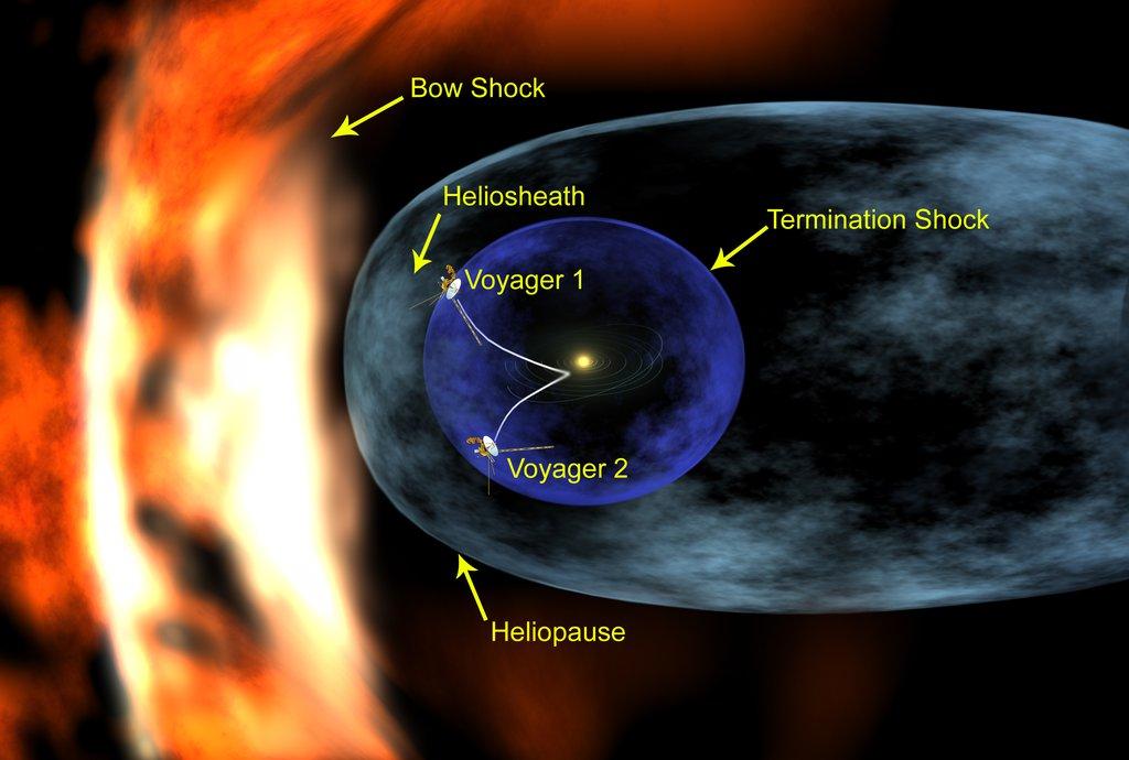 Voyager Solar Sphere