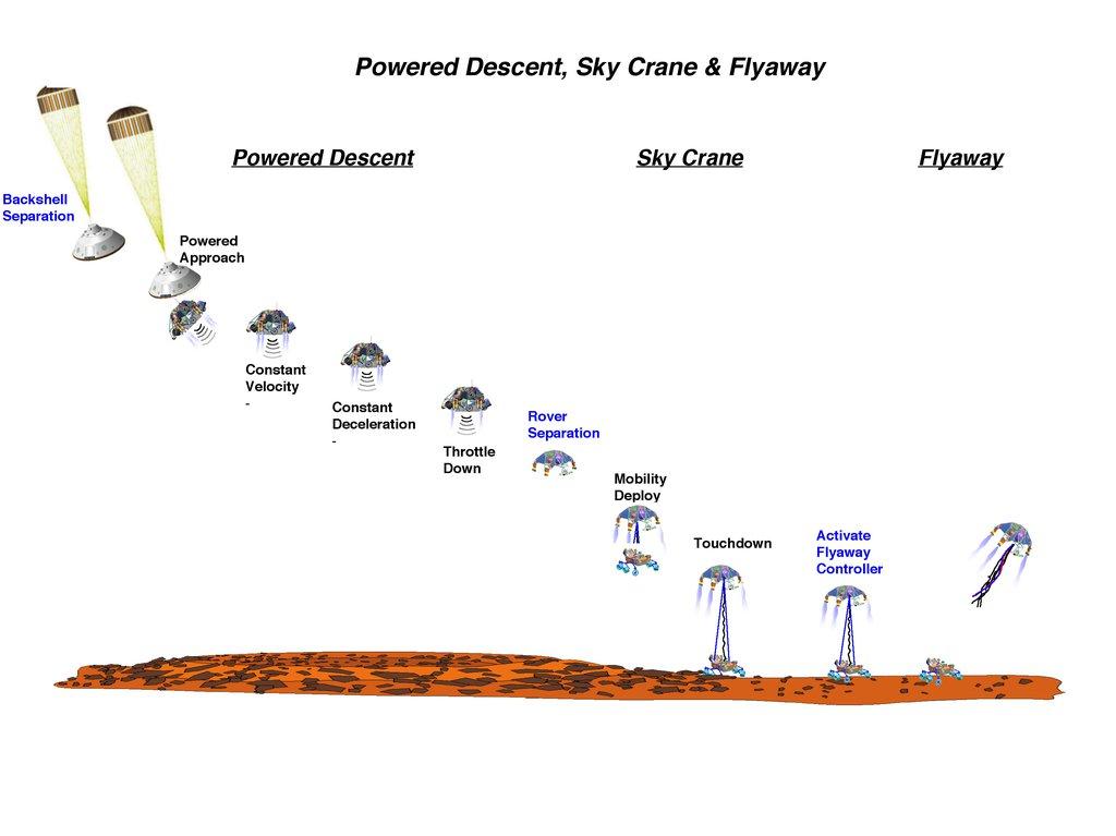Mars Curiosity Entry, Descent & Landing