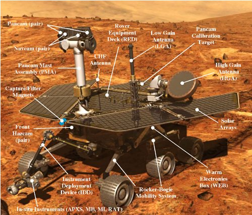 Mars Rover Detail