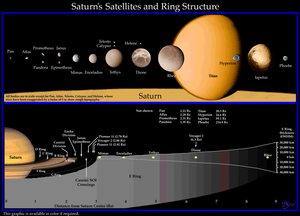 Saturn's Satellites and Ring Structure