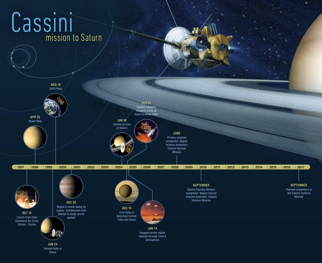 Cassini Timeline