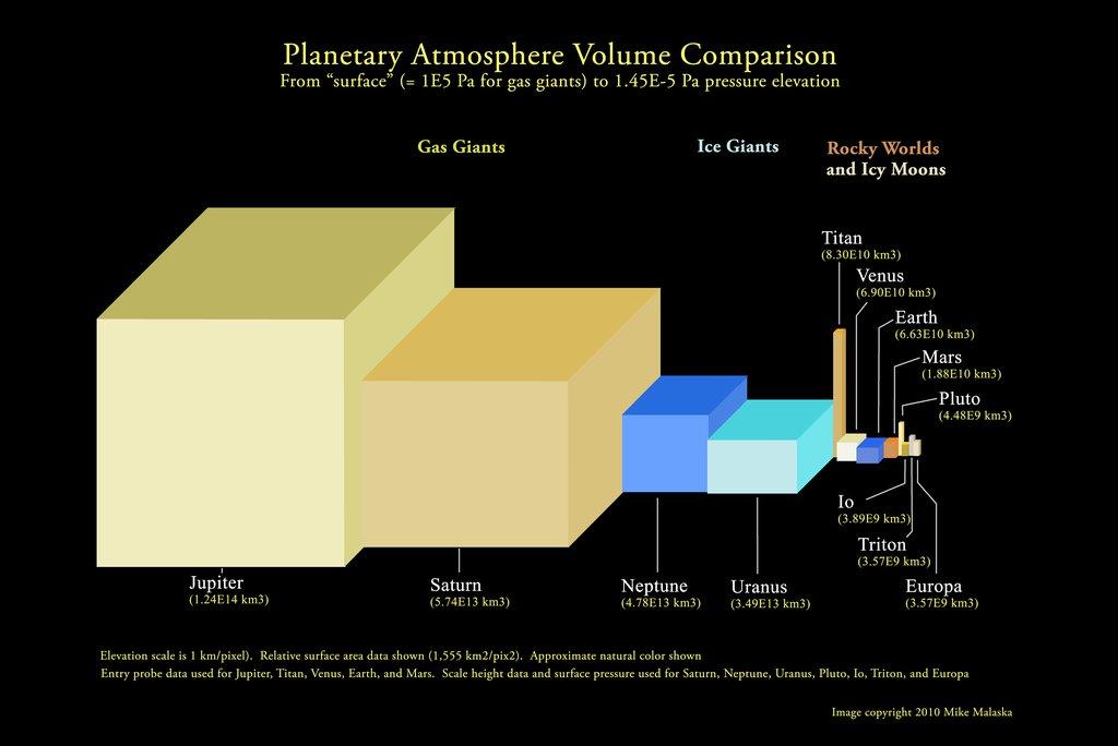 Atmospheric volumes visualized