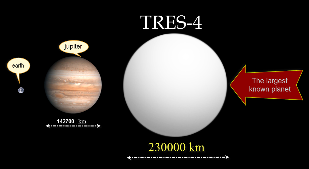 The largest known planet