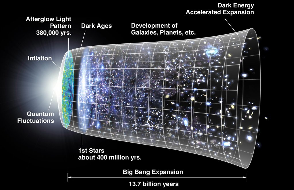 The Big Bang and expansion of the universe