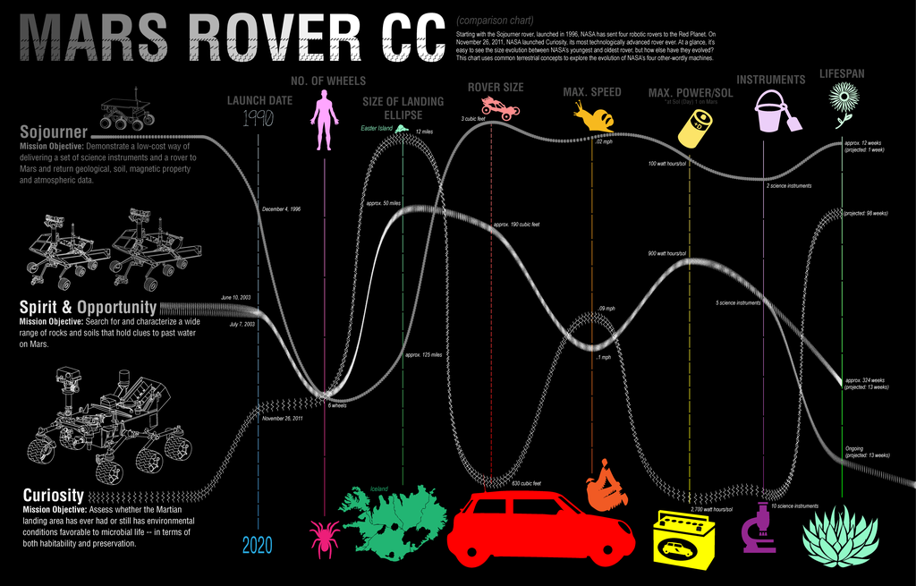 Mars Rover Comparison Chart