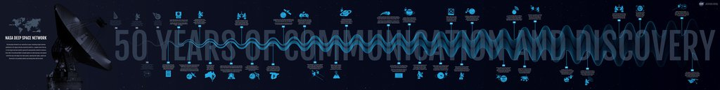 NASA Deep Space Network: Celebrating 50 Years of Communication and Discovery