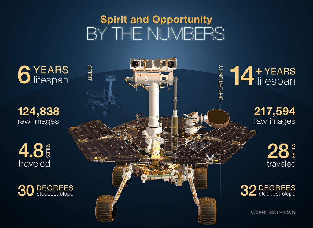 Spirit & Opportunity By The Numbers