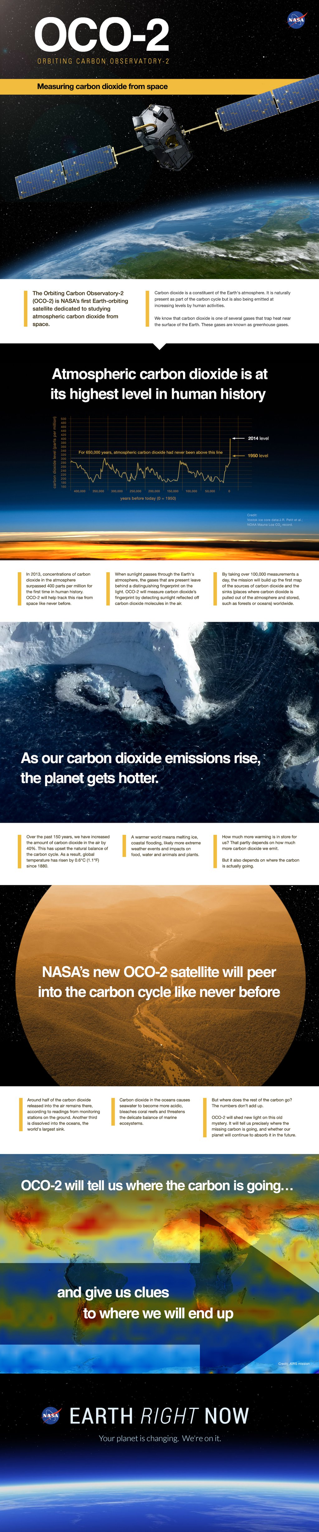 Measuring carbon dioxide from space