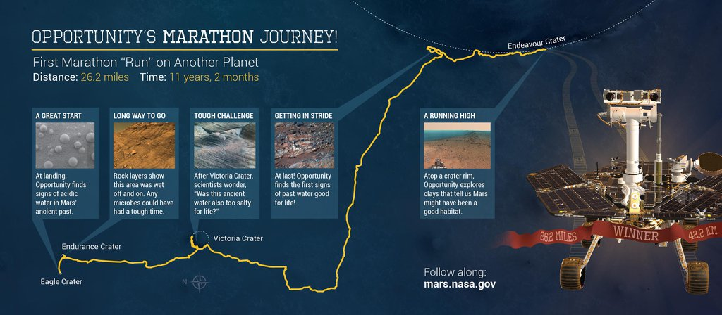 Opportunity's Marathon Journey