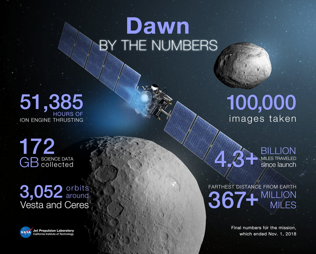 Dawn:  By the Numbers