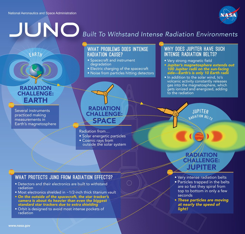 Juno, Built to Withstand Intense Radiation Environments
