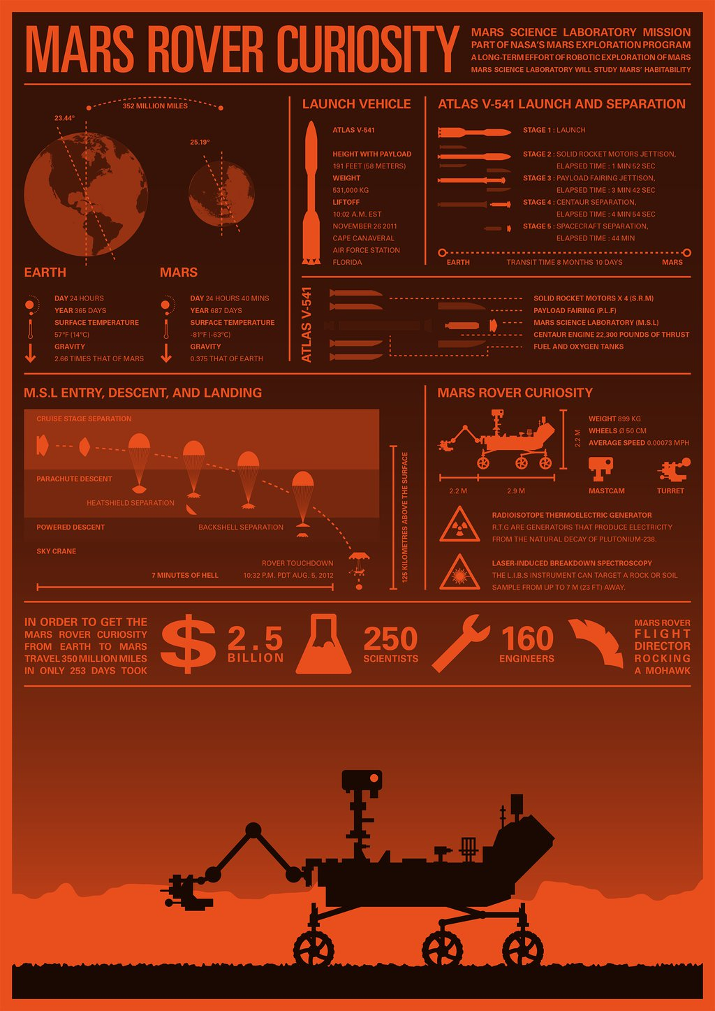 MARS ROVER CURIOSITY INFOGRAPHIC