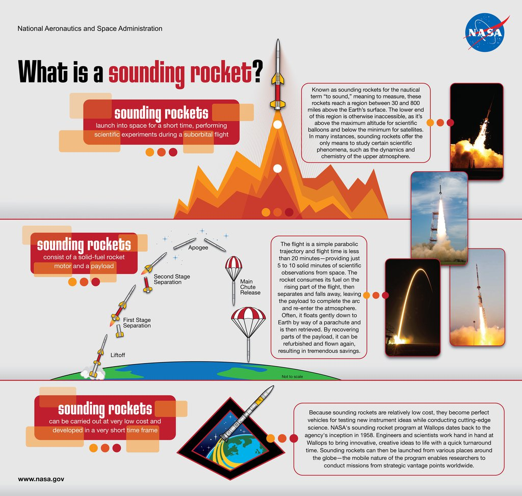 What is a Sounding Rocket
