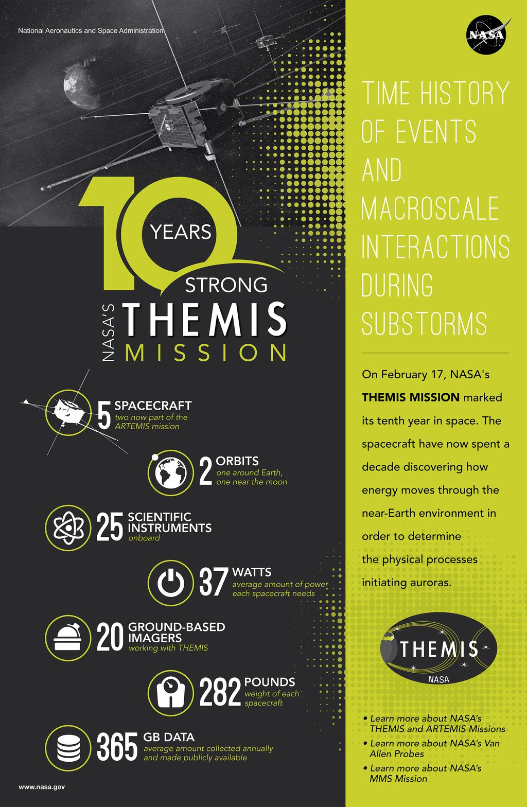 THEMIS 10th Year in Space