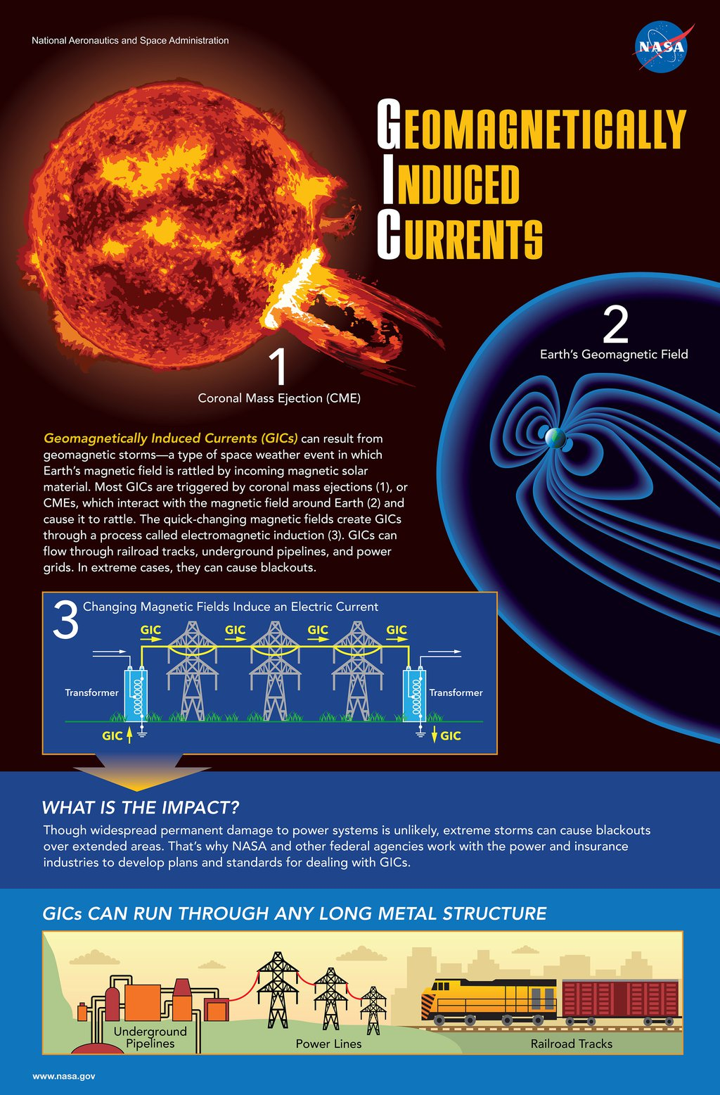 Geomagnetically Induced Currents (GICs)