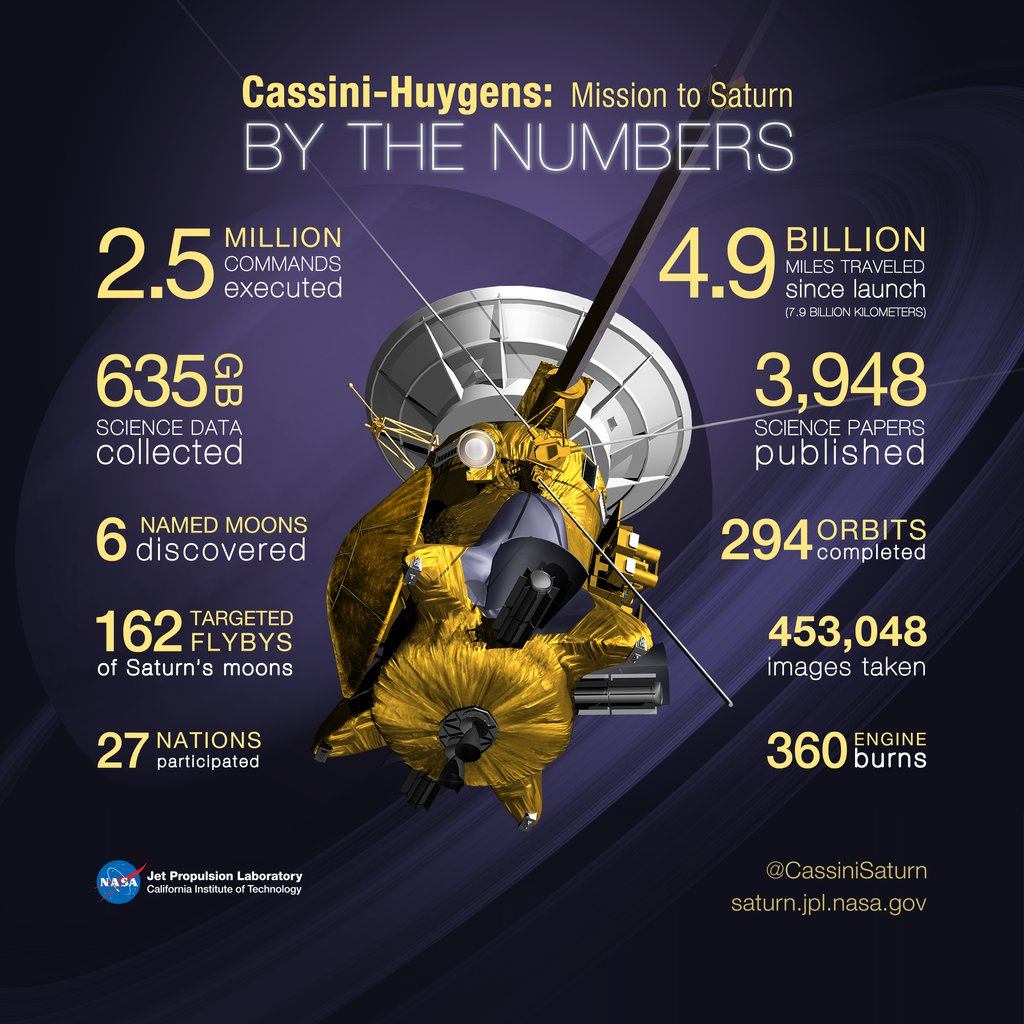 Cassini-Huygens By the Numbers