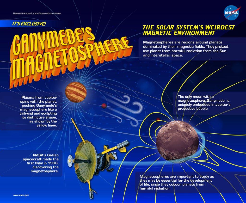 Ganymede's Magnetosphere