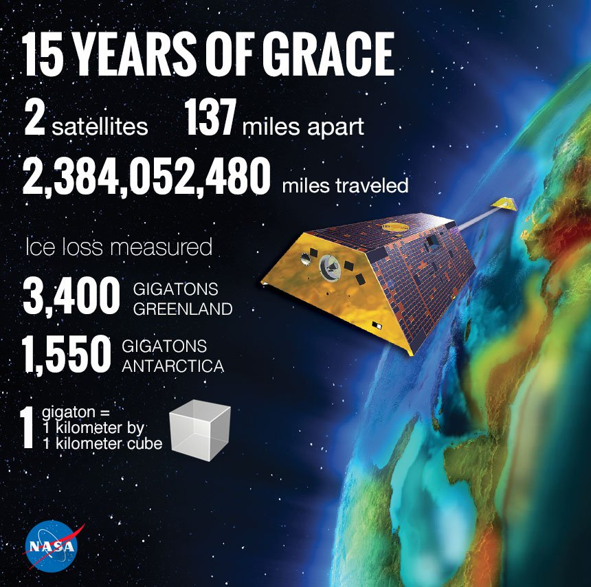 15 Years of GRACE