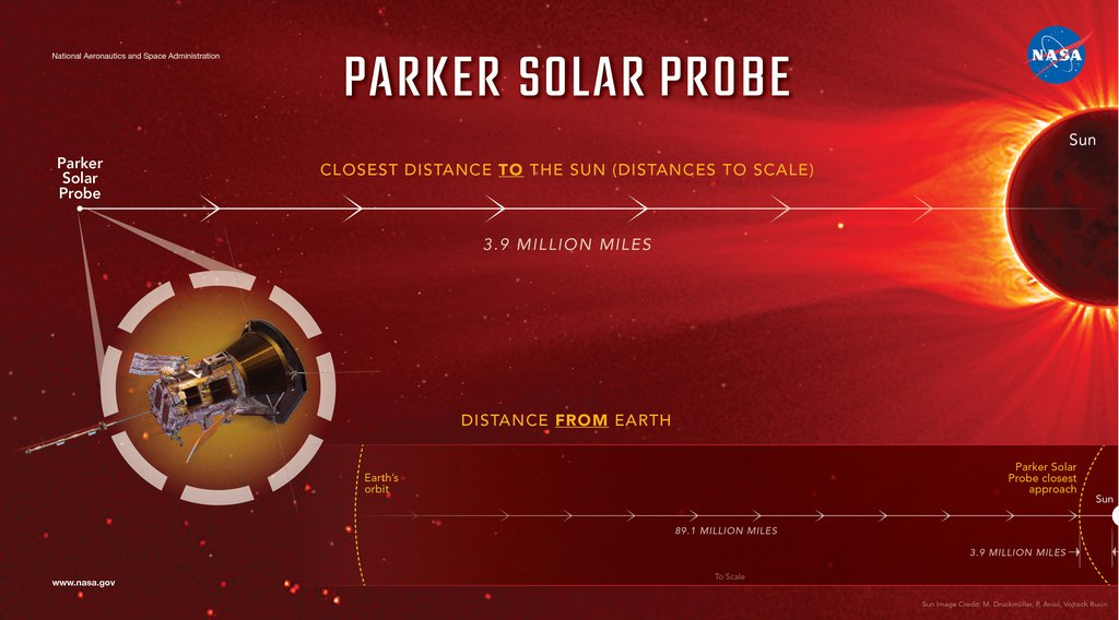 Parker Solar Probe: Close to the Sun