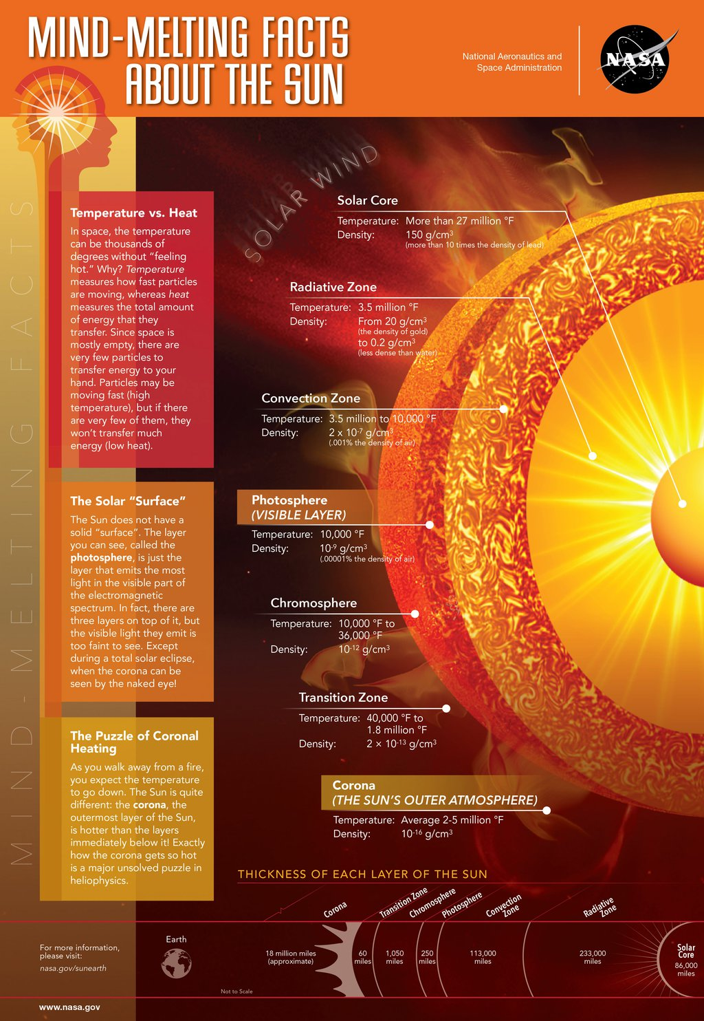 Mind-Melting Facts About the Sun