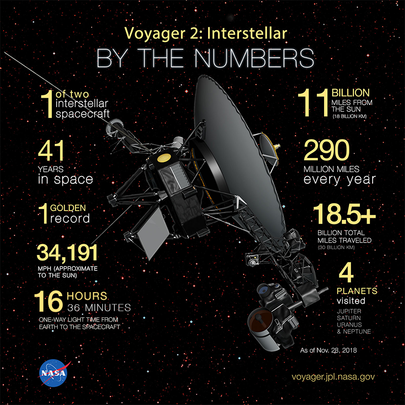 Voyager 2: By the Numbers