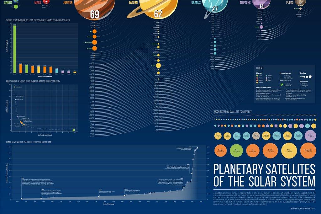 Planetary Satellites of the Solar System