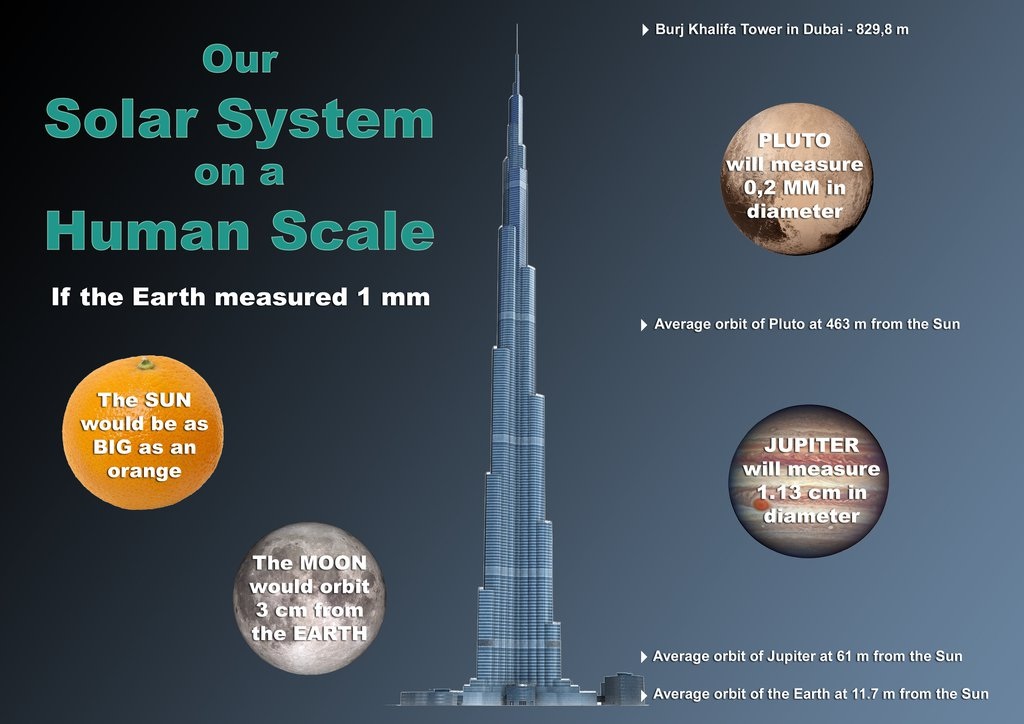 Our Solar System on a Human Scale