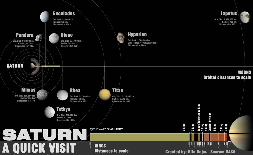 Saturn a Quick Visit