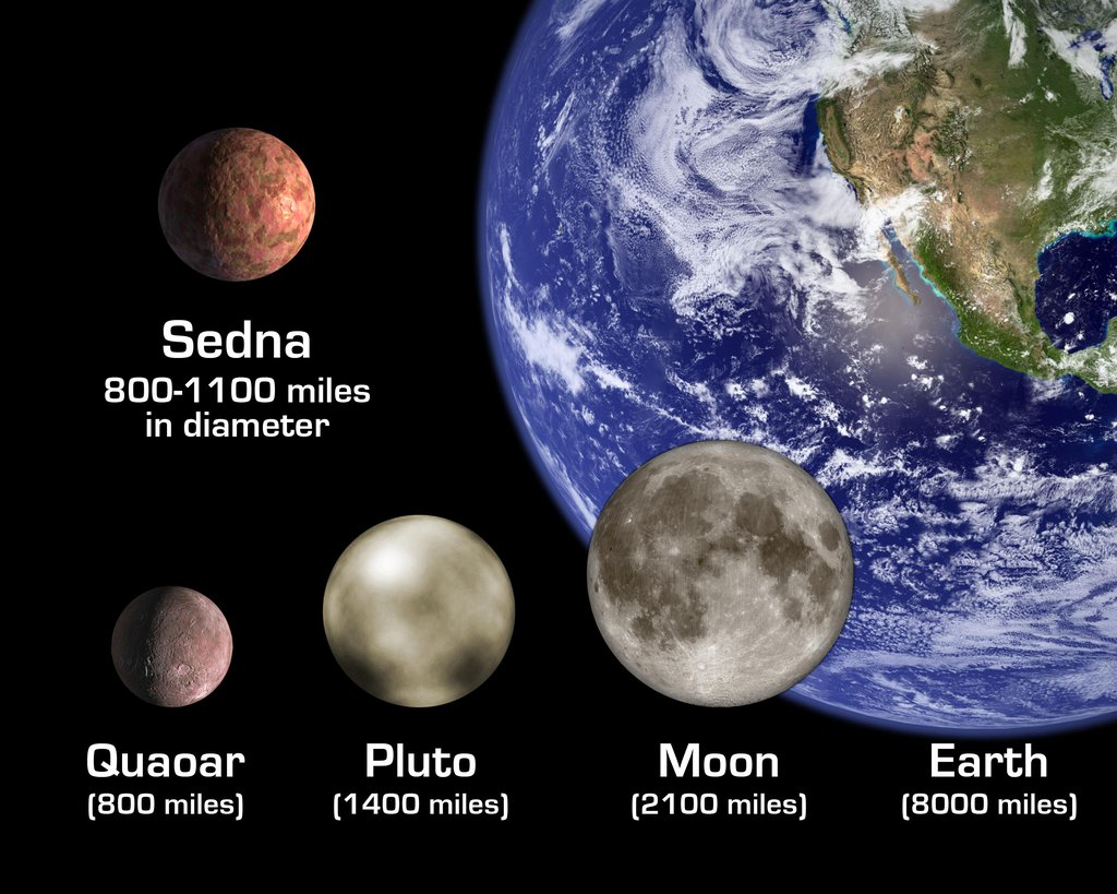 The artist's rendition shows the newly discovered planet-like object, dubbed 'Sedna,' in relation to other bodies in the solar system, including Earth and its Moon; Pluto; and Quaoar, a planetoid beyond Pluto.