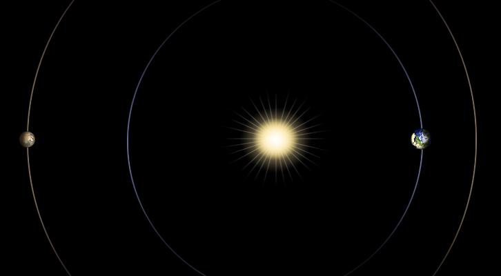 This diagram illustrates the positions of Mars, Earth and the sun during a period that occurs approximately every 26 months, when Mars passes almost directly behind the sun from Earth's perspective.