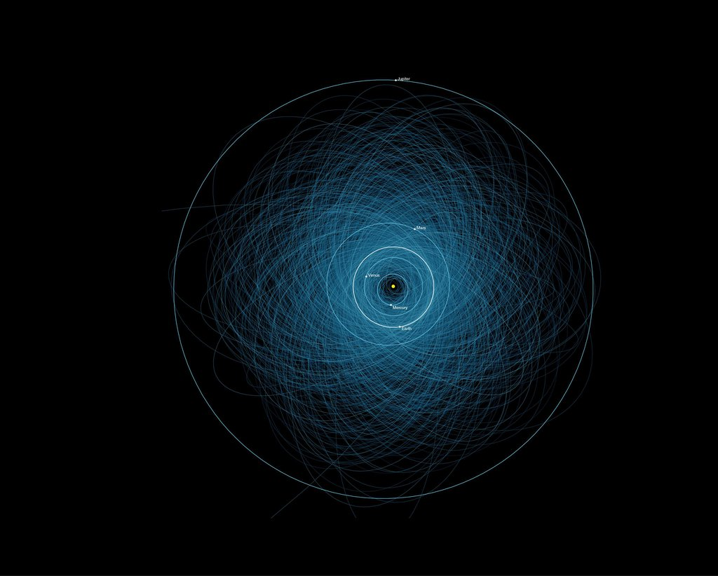 This graphic shows the orbits of all the known Potentially Hazardous Asteroids (PHAs), numbering over 1,400 as of early 2013.