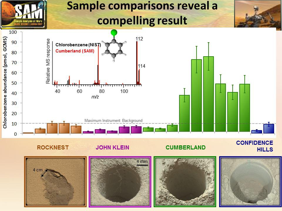 This graphic offers comparisons between the amount of an organic chemical named chlorobenzene detected in the 'Cumberland' rock sample and amounts of it in samples from three other Martian surface targets analyzed by NASA's Curiosity Mars rover.
