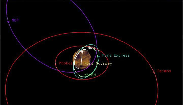 This graphic depicts the relative shapes and distances from Mars for five active orbiter missions plus the planet's two natural satellites. It illustrates the potential for intersections of the spacecraft orbits.
