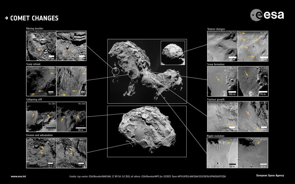 This image showcases changes identified in high-resolution images of Comet 67P/Churyumov-Gerasimenko during more than two years of monitoring by ESA's Rosetta spacecraft.