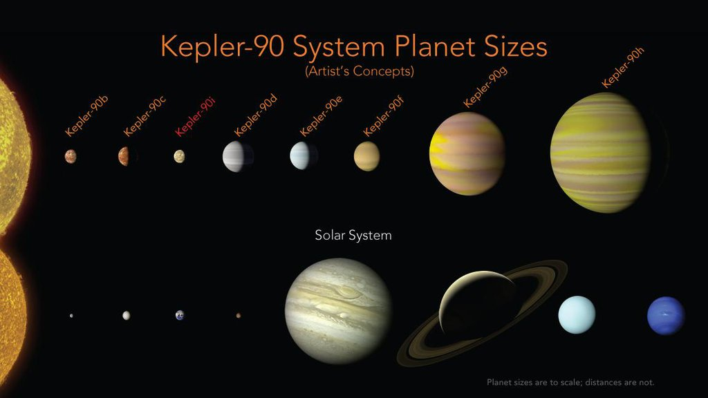 With the discovery of an eighth planet, NASA's Kepler-90 system is the first to tie with our solar system in number of planets. This is an artist's concept compared with our own solar system.