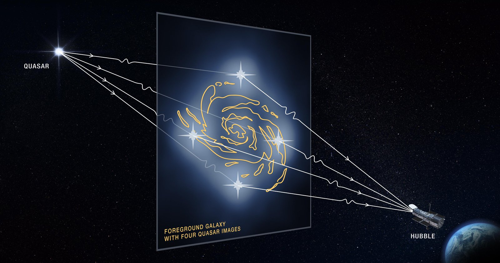 Gravitational Lensing Graphic