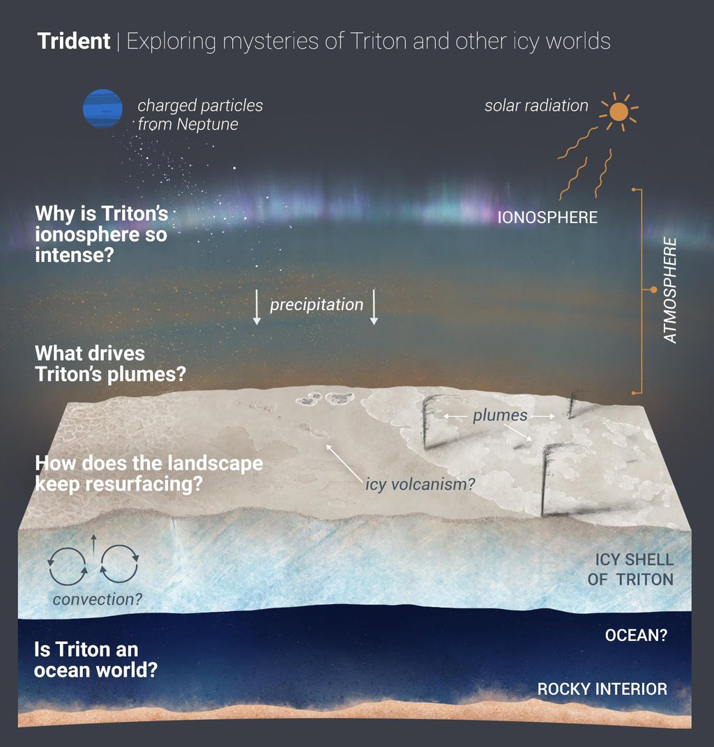 A new Discovery mission proposal, Trident would explore Neptune's largest moon, Triton, which is potentially an ocean world with liquid water under its icy crust.