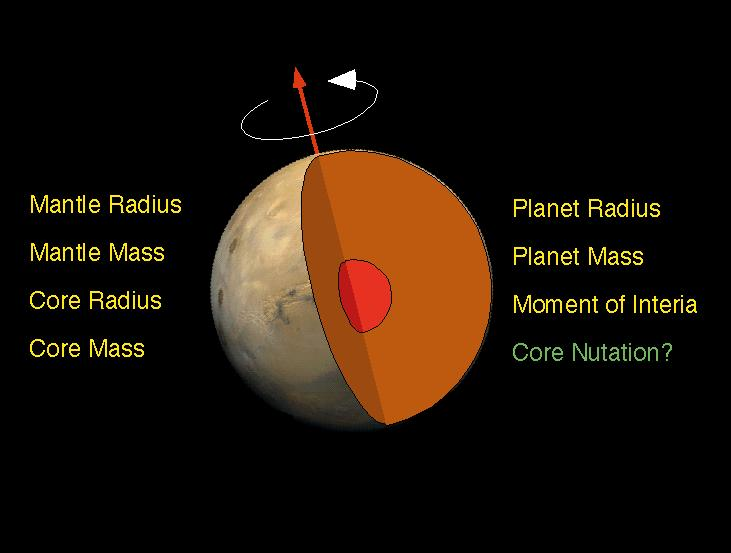 Schematic of Mars InteriorJet Propulsion Laboratory - NASA
